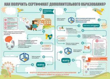 Новая схема дополнительного образования